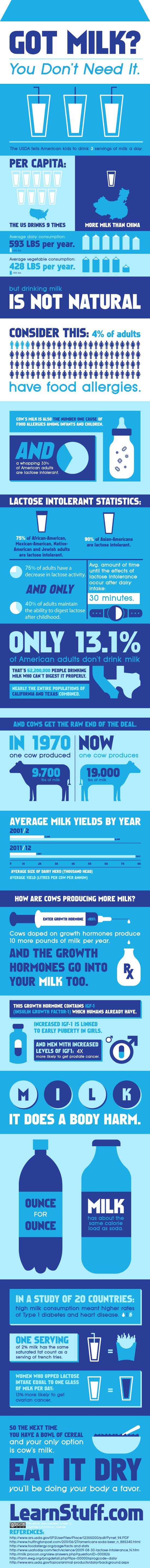 Milchkonsum