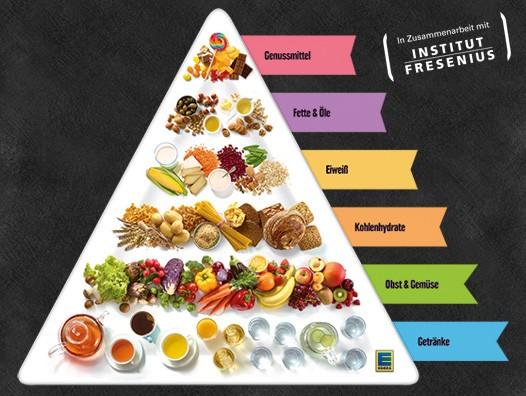Edeka Vegane Ernährungspyramide