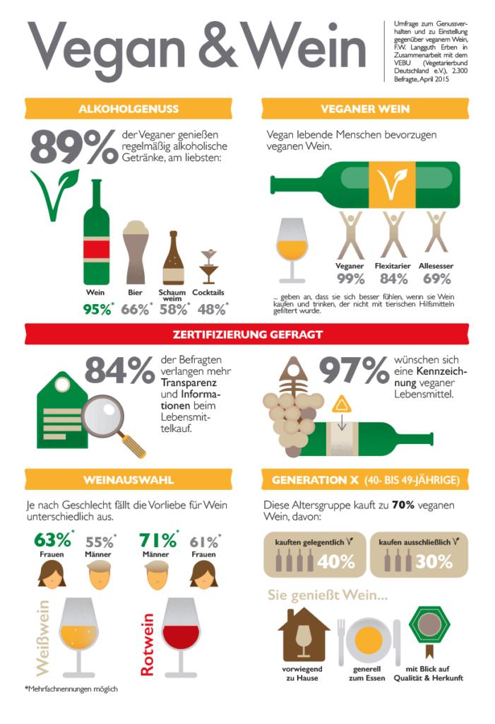 Umfrage veganer Wein Quelle SONTINO