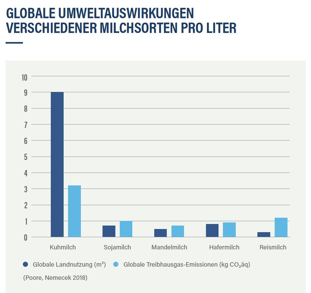 proveg_milch_umweltauswirkunge