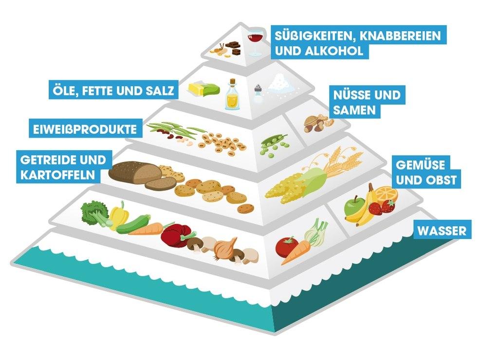 peta vegane ernährungspyramide