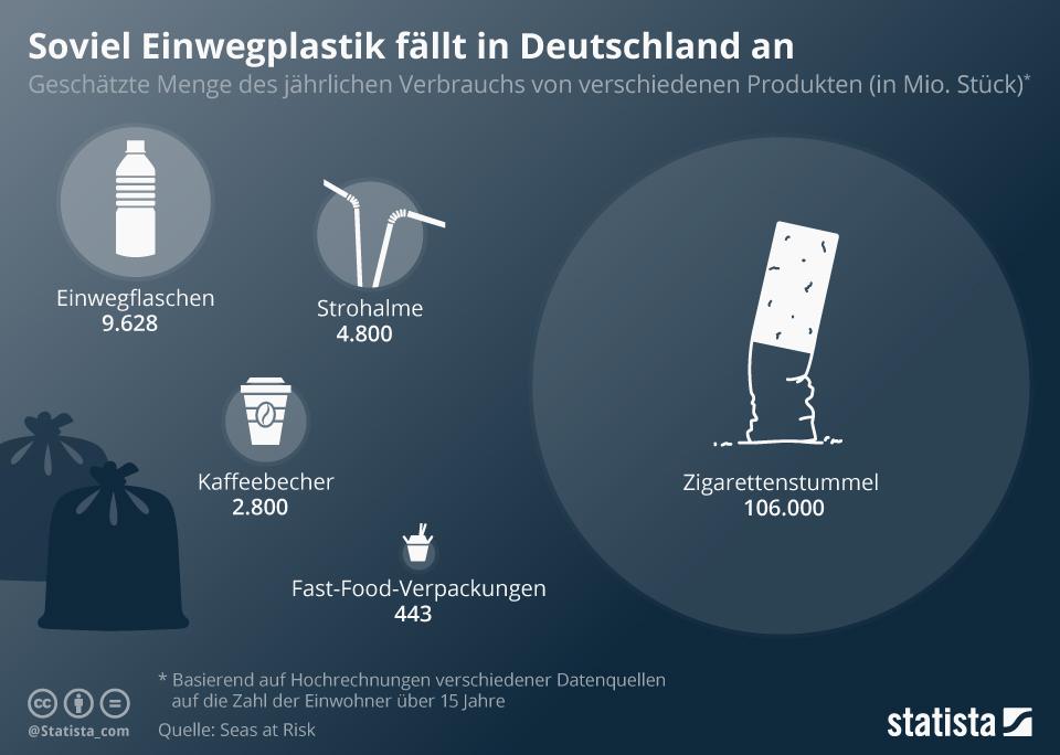 statistik_einwegplastik_deutschland