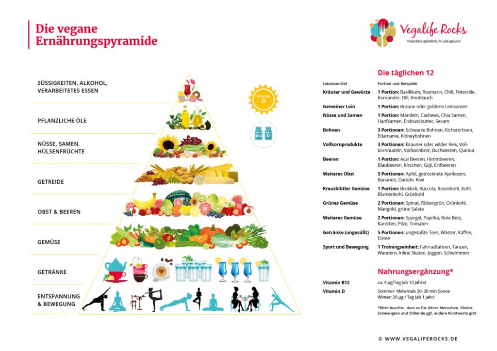 Die vegane Ernährungspyramide und die tägl. 12 als Poster zum Ausdrucken
