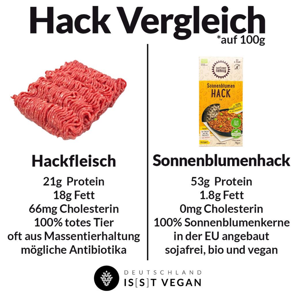 Veganes Hackfleisch vegane Proteinquellen