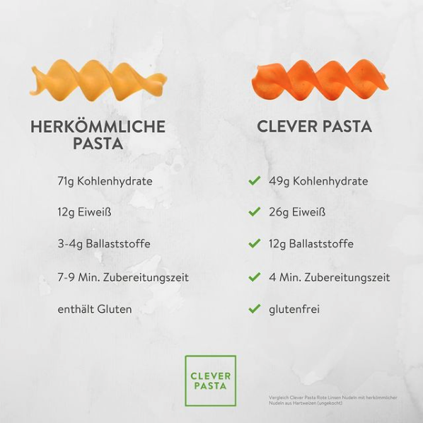 glutenfreie_pasta_cleverpasta